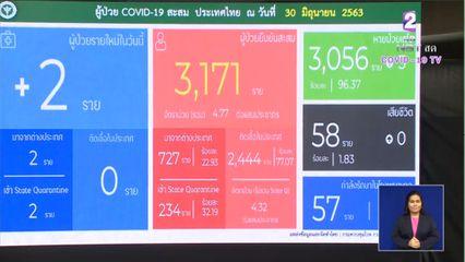แถลงข่าวโควิด-19 วันที่ 30 มิถุนายน 2563 : ยอดผู้ติดเชื้อรายใหม่ 2 ราย ผู้ป่วยรักษาอยู่ 57 ราย