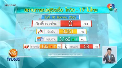 ศบค. เผยไทยไม่พบผู้ติดเชื้อโควิด-19 เพิ่ม ไร้ติดเชื้อในประเทศ 77 วัน