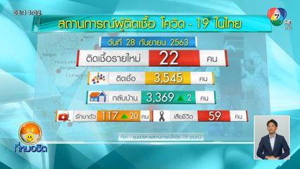 ศบค.เผยพบผู้ป่วยโควิด-19 ในไทย เพิ่ม 22 คน ทั้งหมดเดินทางกลับจากต่างประเทศ