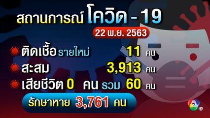 ศบค. พบผู้ติดเชื้อเพิ่ม 11 คน  เป็นคนสัญชาติเมียนมาติดเชื้อในประเทศไทย 1 คน