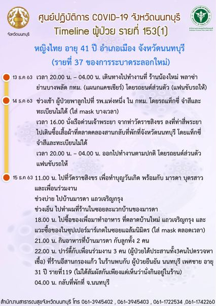 จ.นนทบุรี พบผู้ป่วยติดเชื้อโควิด-19 รอบใหม่เพิ่มอีก10 คน มีทั้งคนไทยและแรงงานต่างด้าว