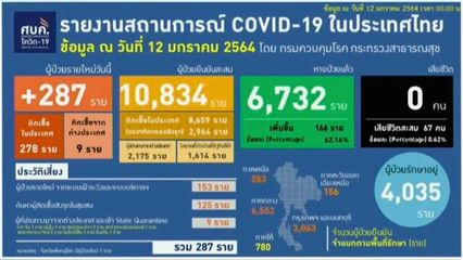 แถลงข่าวโควิด-19 วันที่ 12 มกราคม 2564 : ยอดผู้ติดเชื้อรายใหม่ 287 ราย ผู้ป่วยรักษาอยู่ 4,035 ราย