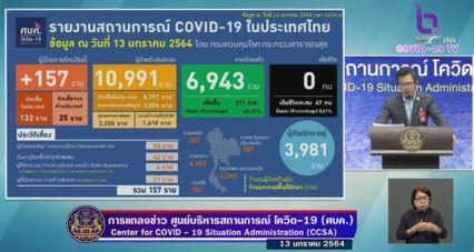 แถลงข่าวโควิด-19 วันที่ 13 มกราคม 2564 : ยอดผู้ติดเชื้อรายใหม่ 157 ราย รวมผู้ป่วยสะสม 10,991 ราย