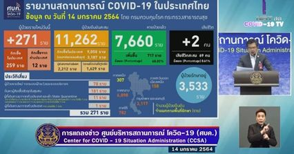 แถลงข่าวโควิด-19 วันที่ 14 มกราคม 2564 : ยอดผู้ติดเชื้อรายใหม่ 271 ราย มีผู้เสียชีวิตเพิ่ม 2 ราย