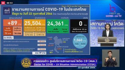 แถลงข่าวโควิด-19 วันที่ 22 กุมภาพันธ์ 2564 : ยอดผู้ติดเชื้อรายใหม่ 89 ราย รวมผู้ป่วยสะสม 25,504 ราย