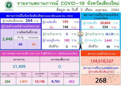 ยอดพุ่ง! เชียงใหม่พบผู้ติดเชื้อโควิด-19 ระลอกใหม่เพิ่ม 148 คน