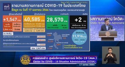 แถลงข่าวโควิด-19 วันที่ 17 เมษายน 2564 : ยอดผู้ติดเชื้อรายใหม่ 1,547 ราย มีผู้เสียชีวิตเพิ่ม 2 ราย
