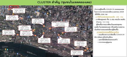 กทม.หนัก คลัสเตอร์คลองเตยติดเชื้อ 304 คน ชุมชนบ่อนไก่ติดแล้ว 59 คน