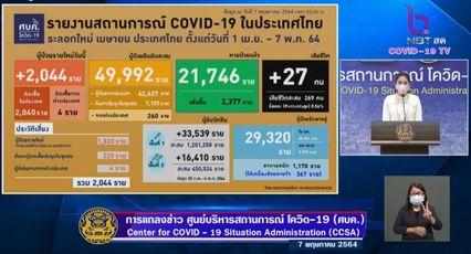 แถลงข่าวโควิด-19 วันที่ 7 พฤษภาคม 2564 : ยอดผู้ติดเชื้อรายใหม่ 2,044 ราย มีผู้เสียชีวิตเพิ่ม 27 ราย