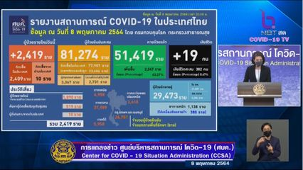 แถลงข่าวโควิด-19 วันที่ 8 พฤษภาคม 2564 : ยอดผู้ติดเชื้อรายใหม่ 2,419 ราย มีผู้เสียชีวิตเพิ่ม 19 ราย
