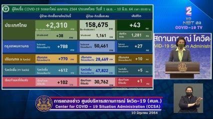แถลงข่าวโควิด-19 วันที่ 10 มิถุนายน 2564 : ยอดผู้ติดเชื้อรายใหม่ 2,310 ราย มีผู้เสียชีวิตเพิ่ม 43 ราย