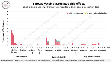 หมอยง เผยผลข้างเคียงวัคซีนโควิด ซิโนแวค - แอสตร้าเซนเนก้า ต่างกันชัดเจน