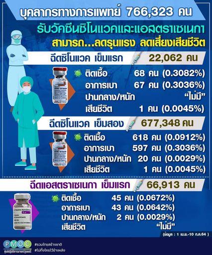 ทำเนียบ รายงานประสิทธิภาพการฉีดวัคซีนให้บุคลากรทางการแพทย์ พบลดรุนแรงและลดเสี่ยงเสียชีวิตได้