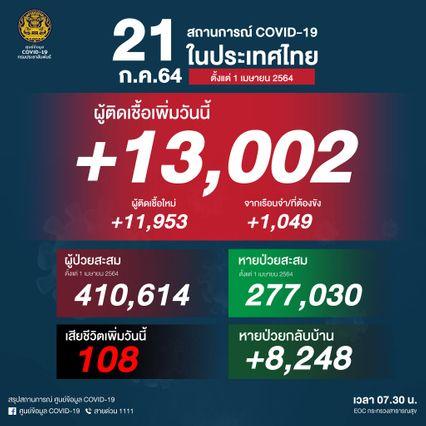 ไทยติดเชื้อรายใหม่ 13,002 คน เสียชีวิตเพิ่มอีก 108 คน รักษาหายเพิ่ม 8,248 คน