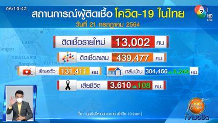 วิกฤตในไทย ติดเชื้อโควิด-19 ต่อเนื่องสูงสุดกว่า 13,000 คน