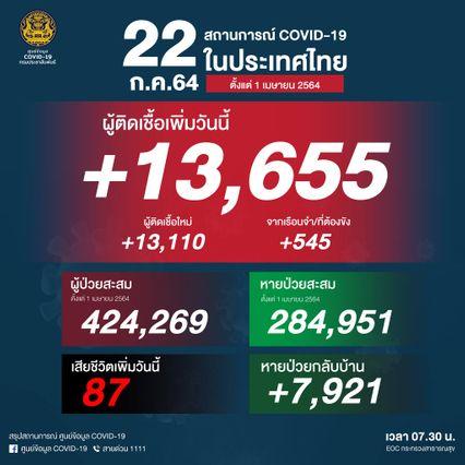 ป่วยโควิด รายใหม่เพิ่มอีก 13,655 คน ยอดเสียชีวิตลดลง 87 คน ขณะที่รักษาหายกลับบ้าน 7,921 คน