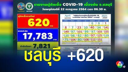 ชลบุรียังไม่แผ่ว พบผู้ติดเชื้อเพิ่ม 620 คน เสียชีวิตอีก 3 คน คลัสเตอร์เก่ายังพบติดเชื้อเพิ่ม