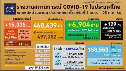 ไทยติดเชื้อพุ่ง ผู้ป่วยระหว่างการรักษา 158,550 คน อาการหนัก 4,151 คน