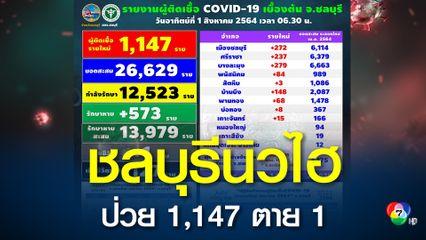ฉุดไม่อยู่!! ชลบุรีติดเชื้อโควิดพุ่งอีก 1,147 คน ตาย 1 คน สั่งห้ามเข้าออกสถานประกอบการเพิ่มอีก 1 แห่ง
