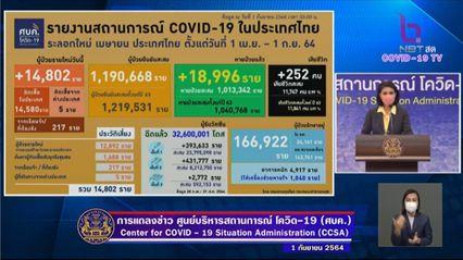 แถลงข่าวโควิด-19 วันที่ 1 กันยายน 2564 : ยอดผู้ติดเชื้อรายใหม่ 14,802 ราย เสียชีวิต 252 ราย
