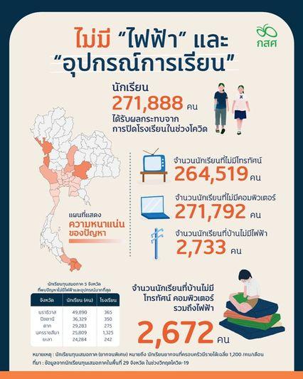 กสศ.- ธนาคารโลก ห่วงปัญหาความเหลื่อมล้ำการศึกษาพุ่ง สำรวจพบนักเรียนยากจนพิเศษทุบสถิตินิวไฮ 1.3 ล้านคน