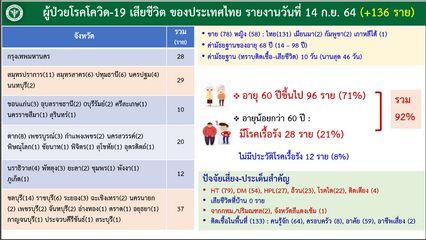 โควิดพรากชีวิตเด็ก 14 ปี ยังมีหนุ่มไทยหอบเชื้อลอบกลับมาจากกัมพูชา