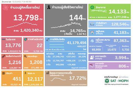 ติดเชื้อวันนี้ 13,798 คน ATK บวกอีก 1,216 คน