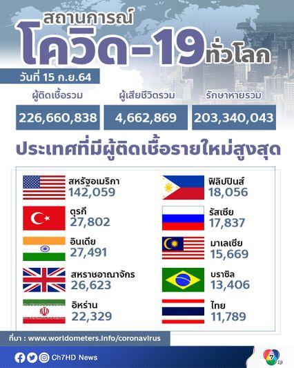 ติดเชื้อสะสมทั่วโลกสูงทะลุ 226.6 ล้านคน