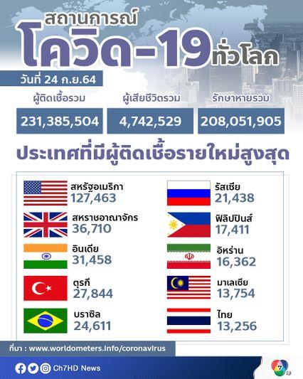 ทั่วโลกมีผู้ติดเชื้อสะสมแล้วกว่า 231 ล้านคน