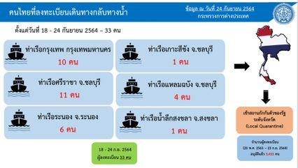 หญิงสูงวัยชาวไทยติดโควิด มาจากมาเลเซีย ลักลอบกลับไทย