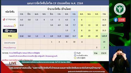 """แผนวัคซีน ที่จะทยอยเข้าไทยช่วง """"ตุลาคม-ธันวาคม"""""""