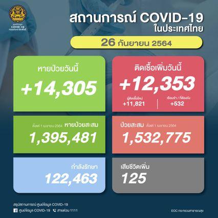 โควิดวันนี้ ติดเชื้อใหม่ 12,353 คน ตาย 125 คน