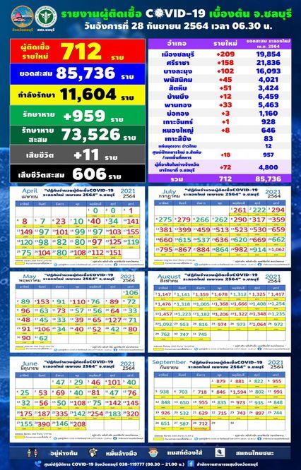 ชลบุรีพุ่งขึ้นอีก วันนี้ติดเชื้อใหม่ 712 คน เสียชีวิตเพิ่ม 11 คน