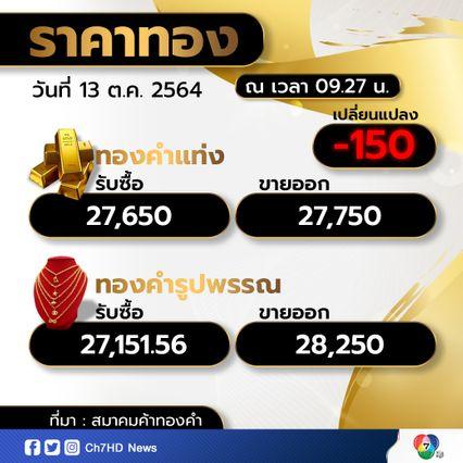 เปิดตลาดราคาทองคำเช้าวันนี้ ราคาร่วงแรง 150 บาท