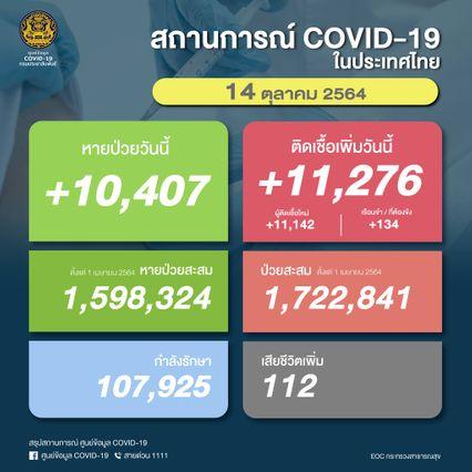 โควิดคร่าเพิ่ม 112 คน ติดเชื้อรายใหม่ 11,276 คน ขณะที่รักษาหายกลับบ้าน 10,407 คน