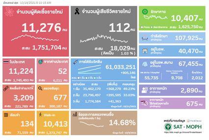 ATK บวก 3,209 คน ผู้ป่วยอาการหนักปอดอักเสบ 2,890 คน