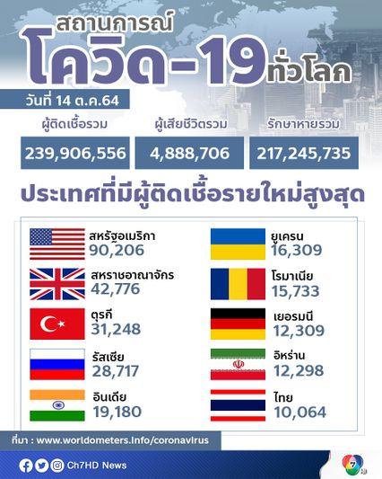 ทั่วโลกมีผู้ติดเชื้อสะสมกว่า 239.9 ล้านคน